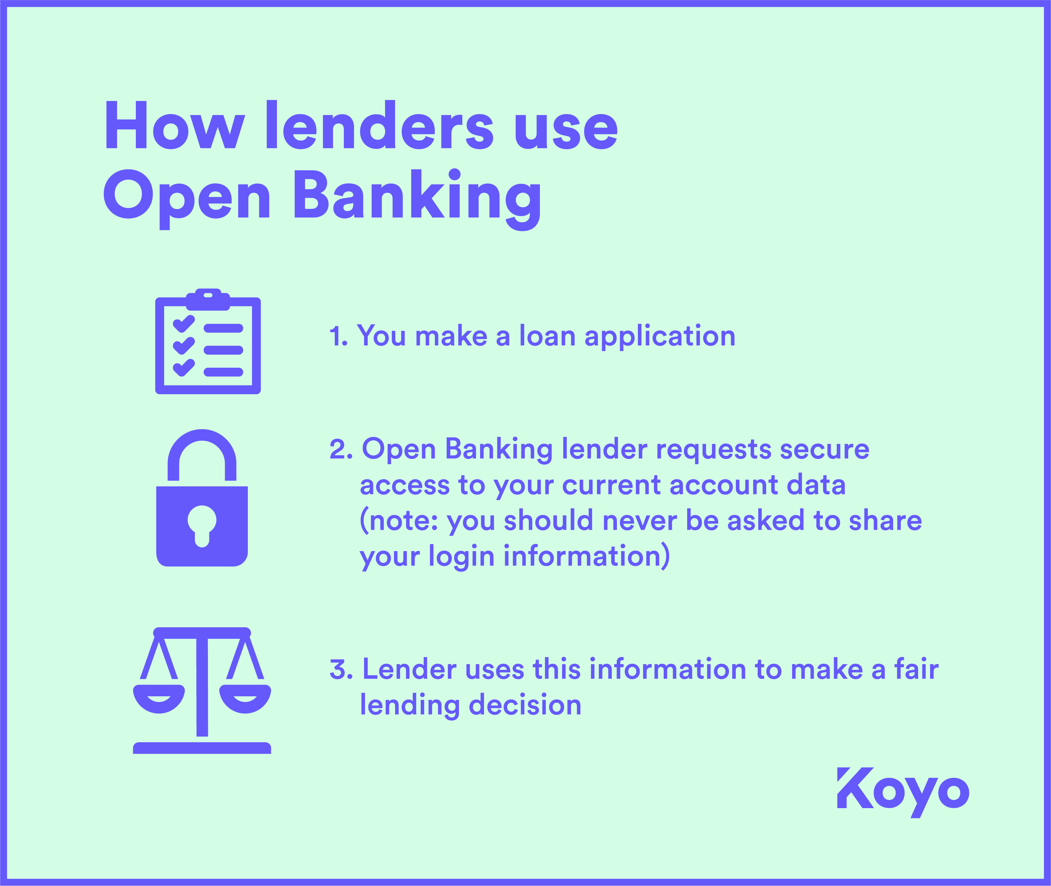 Graphic showing how lenders use Open Banking data to make fairer lending decisions