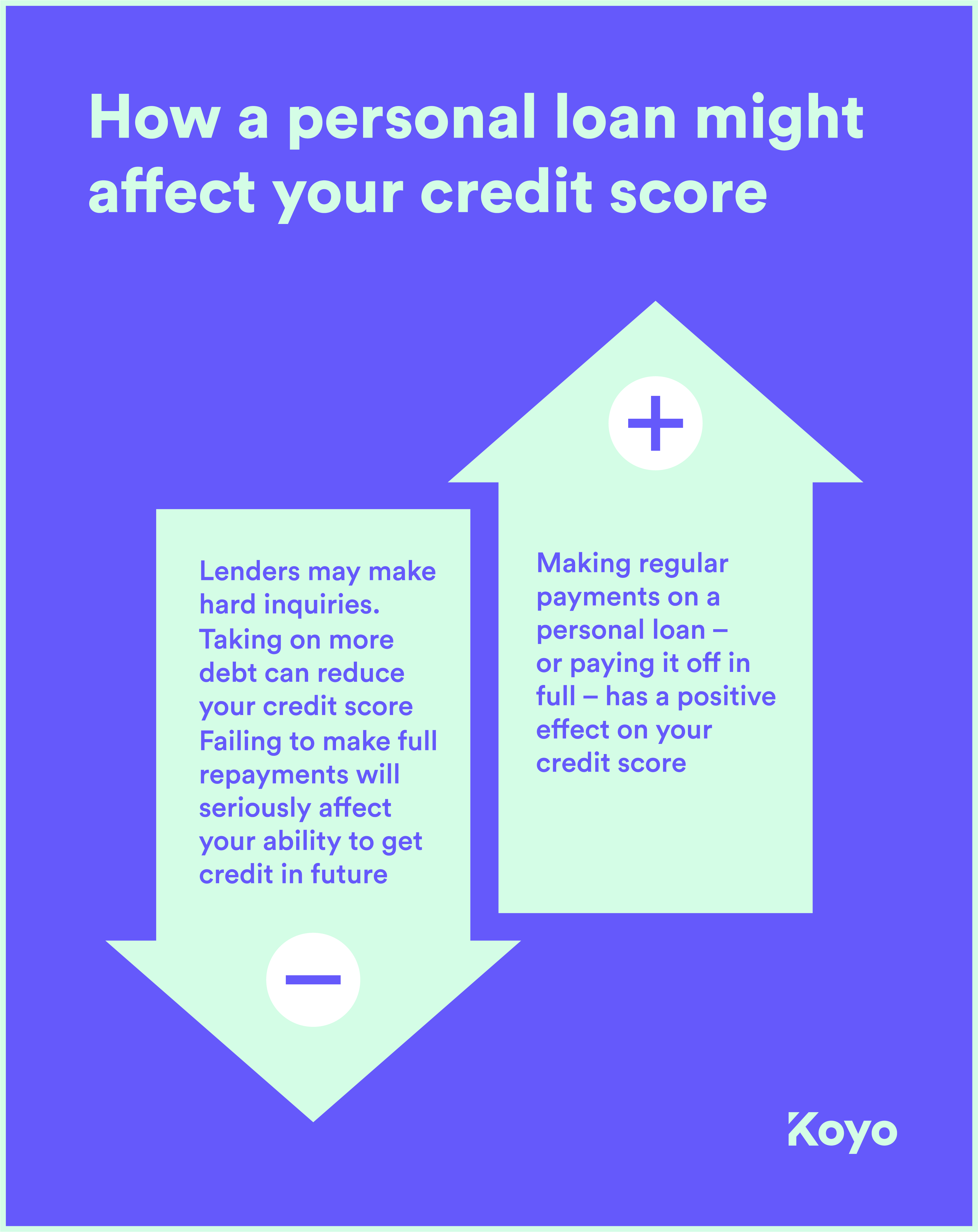 an image showing how actions associated with taking out a personal loan affect your credit score