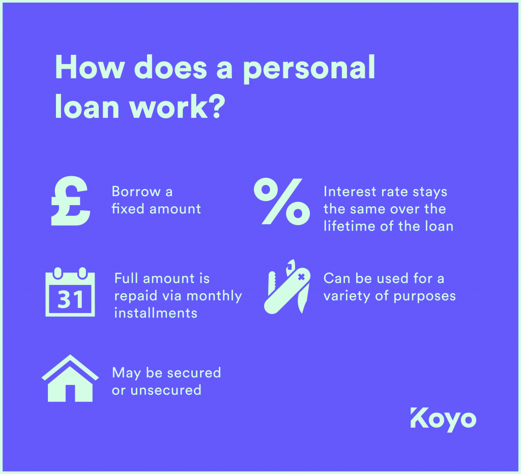 A simple illustration of how a personal loan works.
