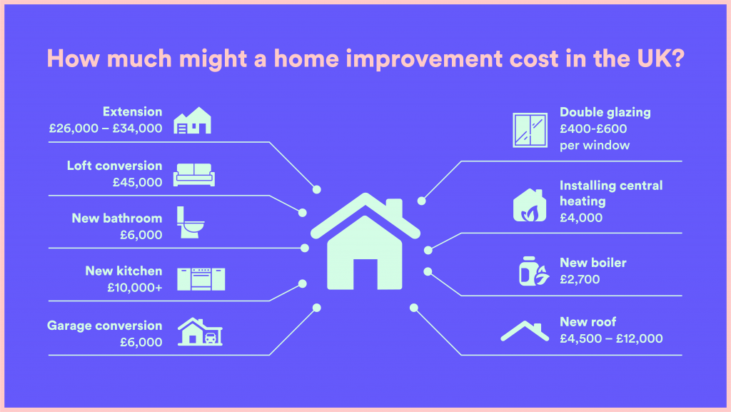 A visual guide to how much you might need to borrow for various home improvements