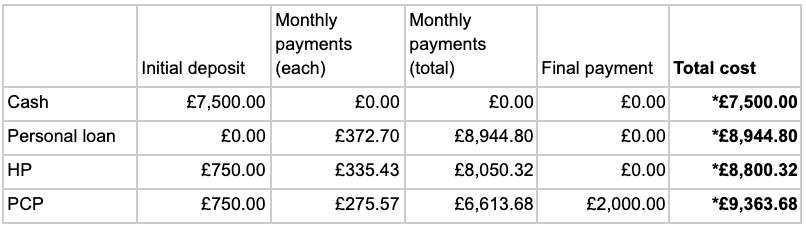 a simplified example of how four different ways of paying for a £7,500 car stack up, assuming you're looking at rates of around 19-20% APR: