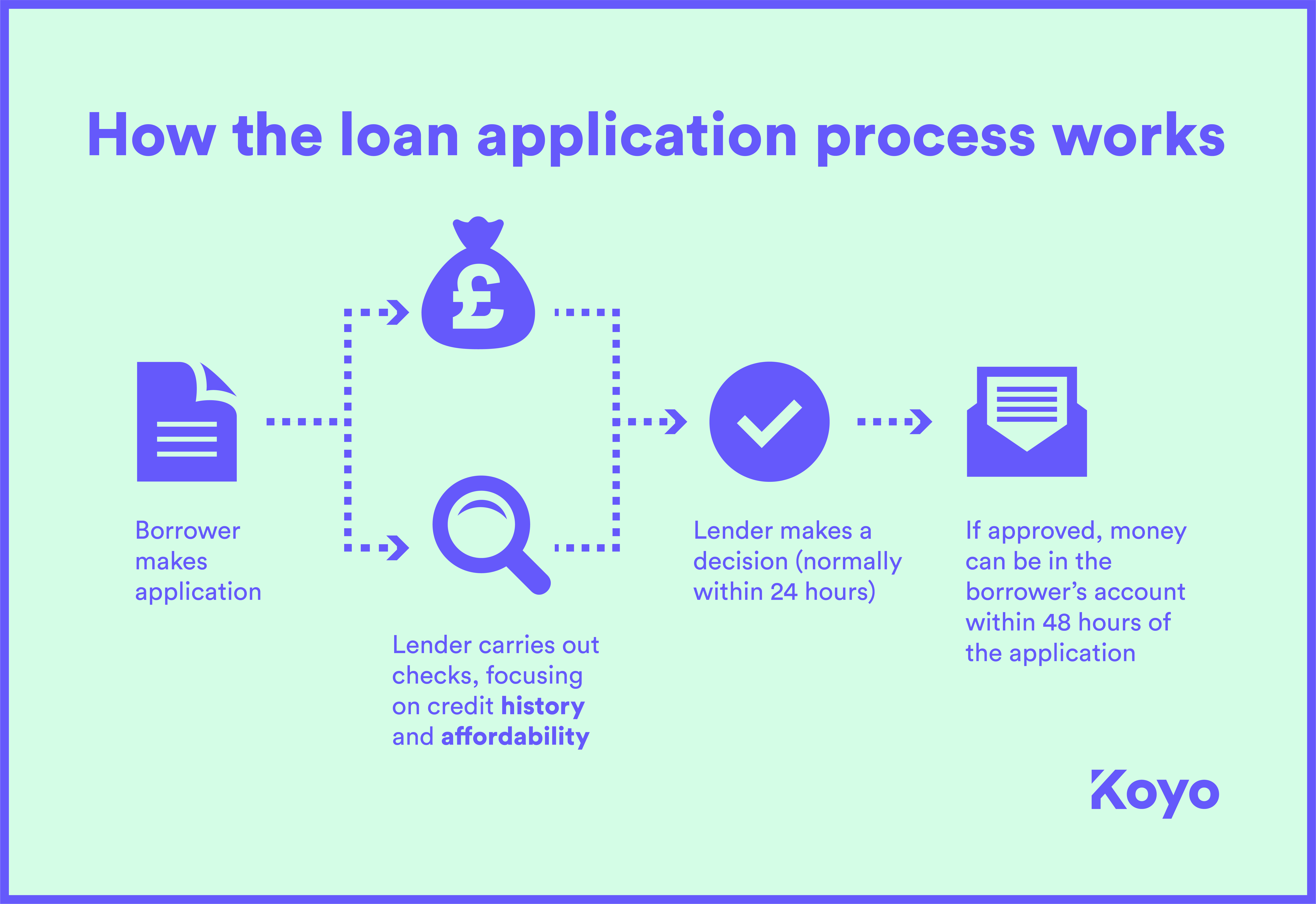 How the loan application process works