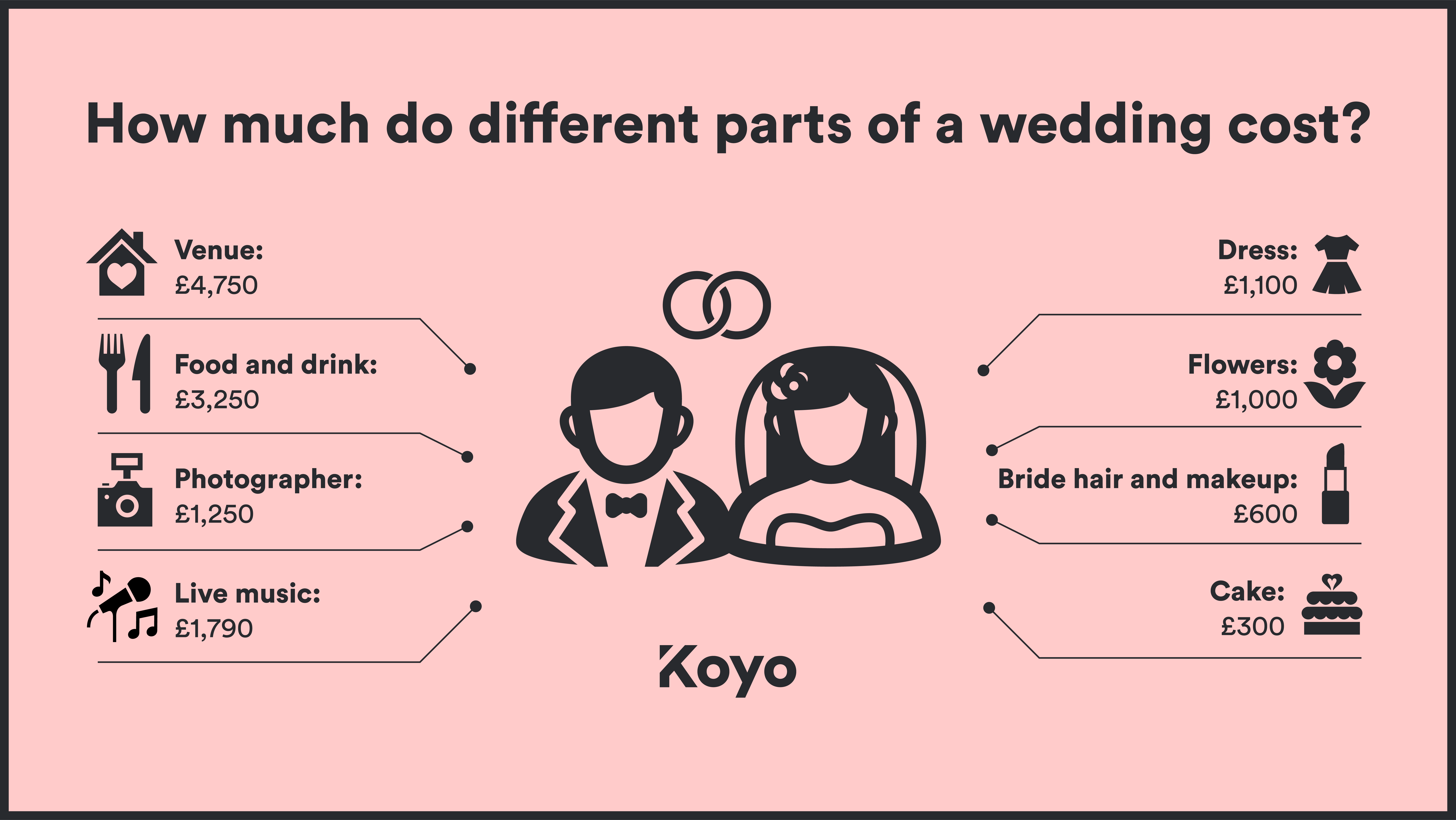 The average costs of different parts of a wedding, to make planning wedding finance easier.