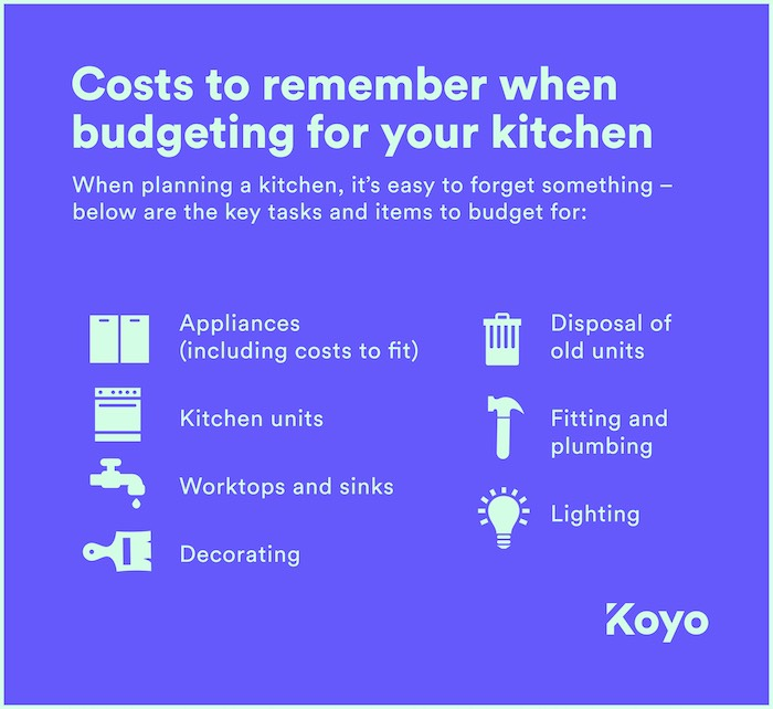 a list of the key items to budget for when planning and paying for your new kitchen