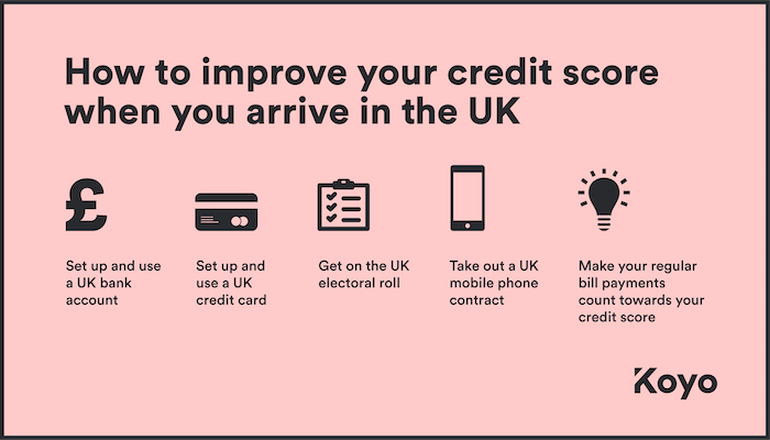 Infographic showing ways to build your credit score as a new arrival to the UK