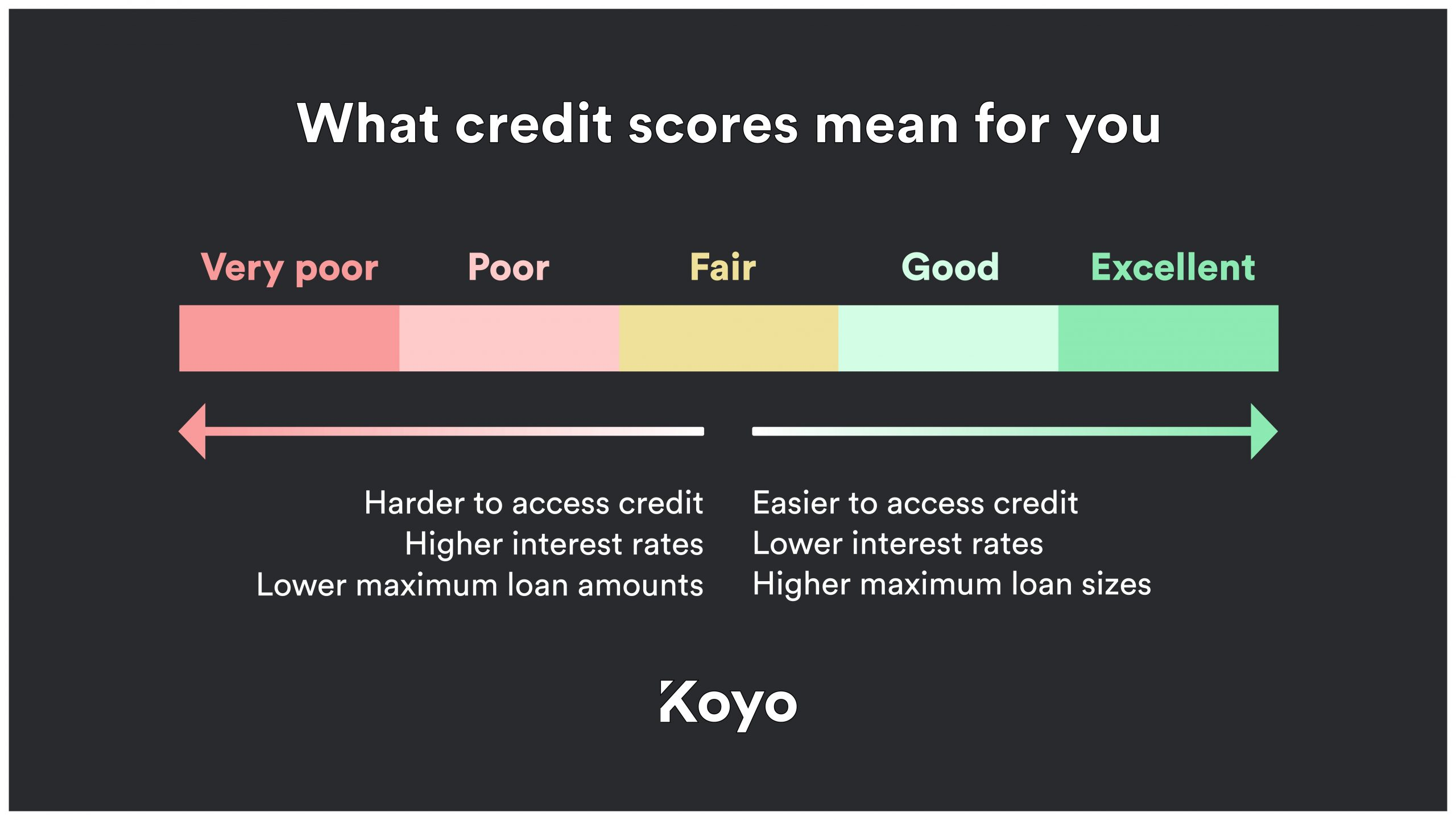 A visual representation of how credit scores may affect access to credit