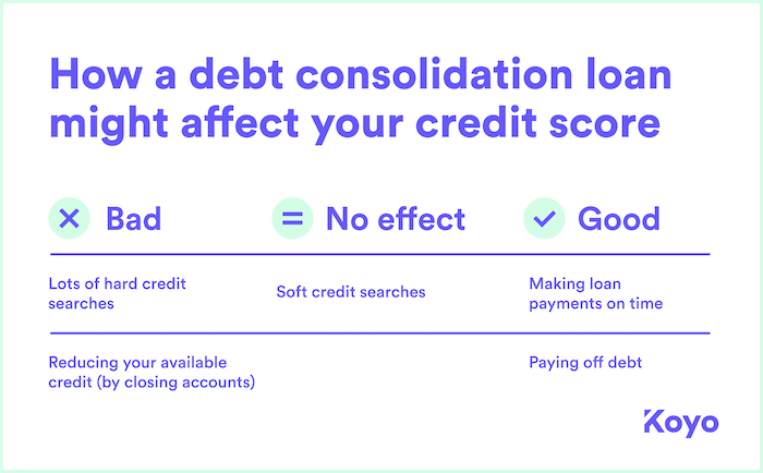 A table showing how the process of taking out a debt consolidation loan can affect your credit score