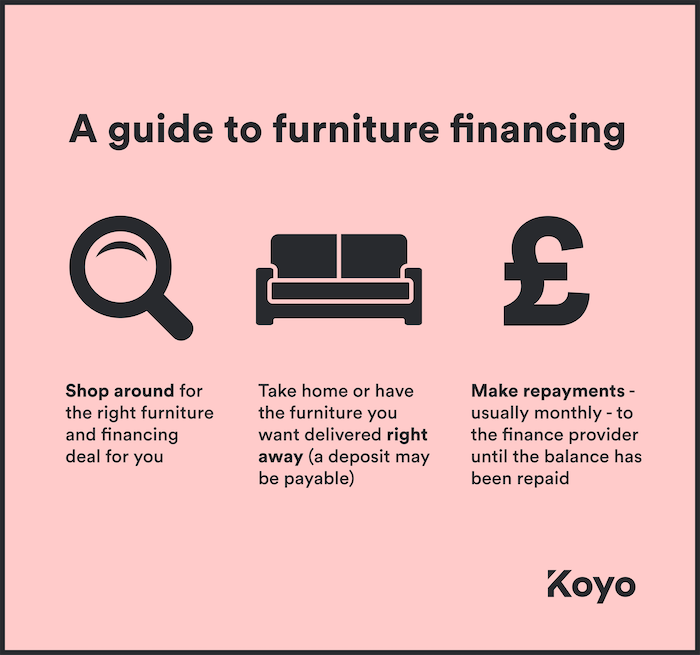a visual guide to how to finance furniture