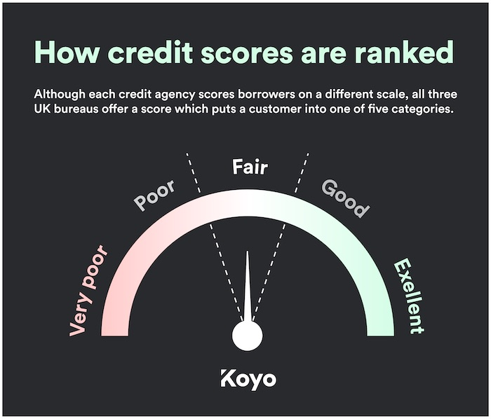 a guide to how credit bureaus classify scores, from very poor to very good.