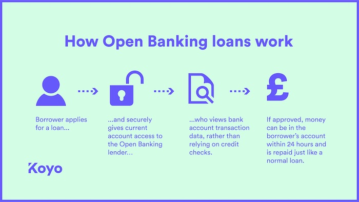 a visual guide to how Open Banking loans can help younger borrowers