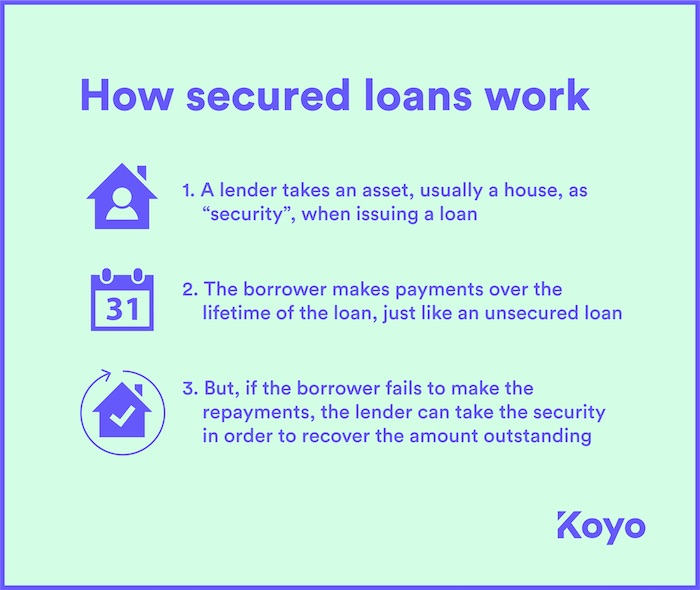 A visual representation of how secured loans work