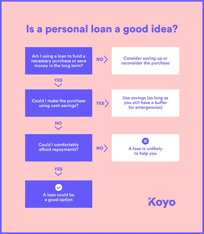 flow chart to help find out if getting a personal loan a good idea