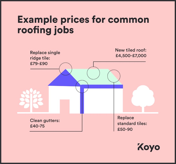 A visual guide to prices for various common jobs when paying for a new roof