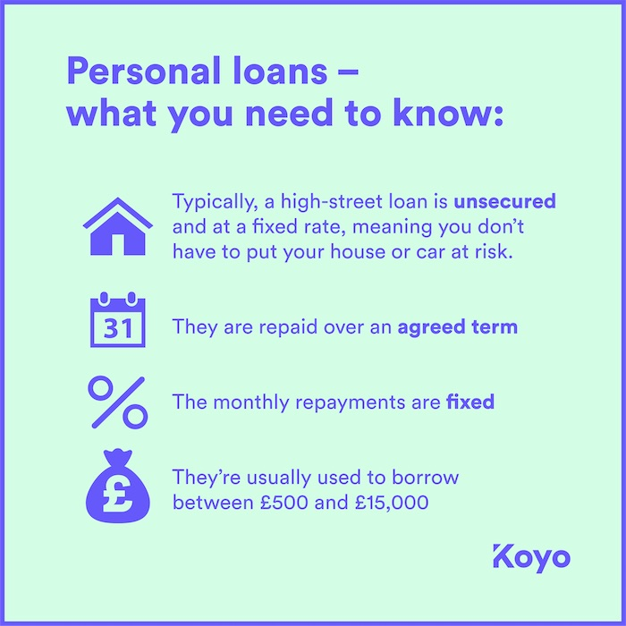 a visual summary of the key features of an unsecured personal loan.