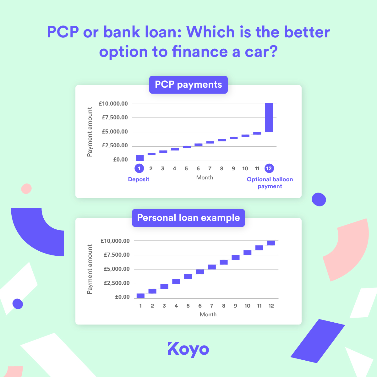 2 charts comparing the payments made on a PCP agreement with a personal loan.